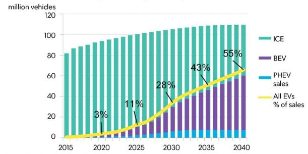 Annual global light-duty vehicle sales