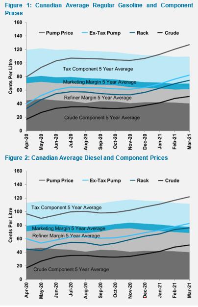 Candian gasoline pricing report Q1 2021 figure 1