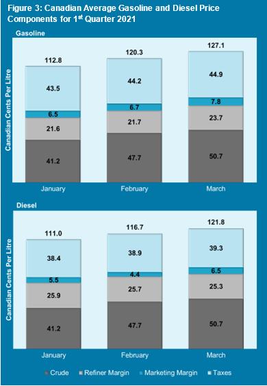 Candian gasoline pricing report Q1 2021 figure 3