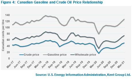 Candian gasoline pricing report Q1 2021 figure 4