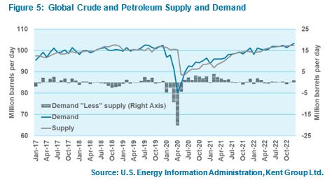 Candian gasoline pricing report Q1 2021 figure 5
